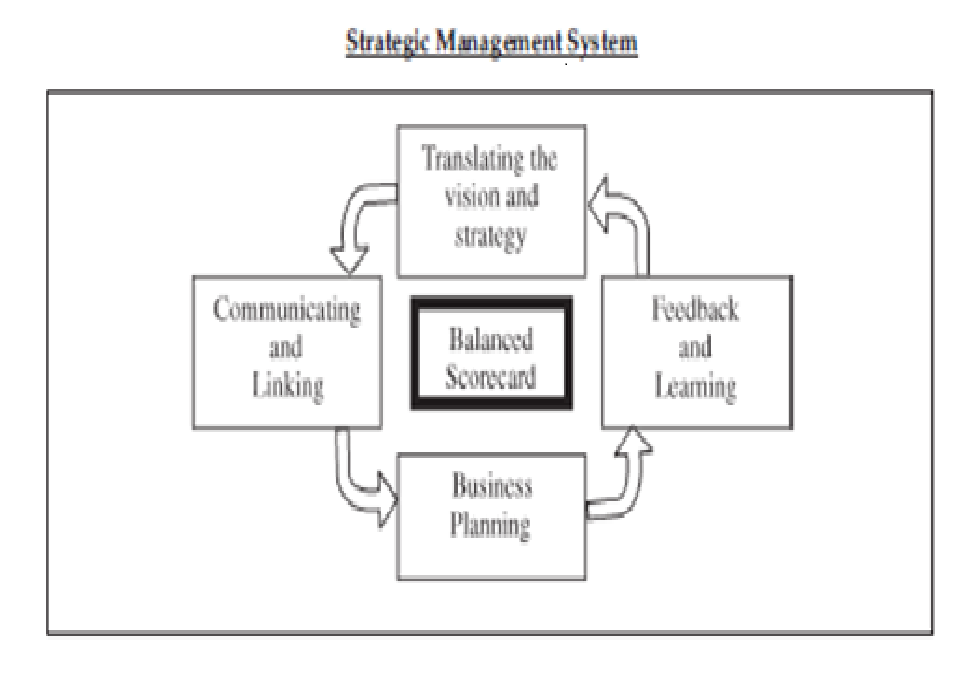 Management Control Systems: MCS 06- Financial and Non