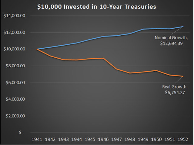 $10,000 invested in 10-year treasuries