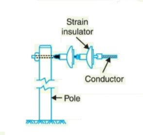 Strain-type-insulator-diagram