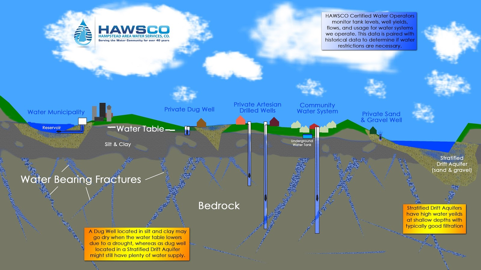 diagram depicting various types of water systems and the underground  sources of water (click diagram to enlarge)