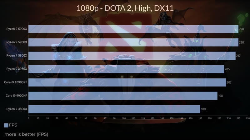 Intel Core i9 10900KF Dota 2 test