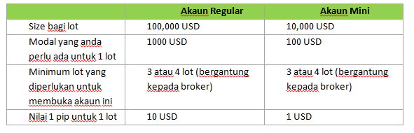 Forex broker 0.001 lot