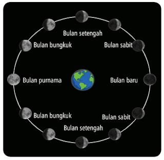 Perubahan Fase Bulan www.simplenews.me