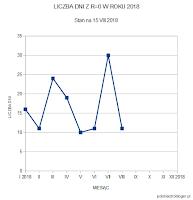 """Liczba dni bez plam w dotychczasowych miesiącach 2018 roku - stan na 15 sierpnia. Po """"łagodnym"""" maju i czerwcu widać wyraźne nadrabianie zaległości w III kwartale, który w ciągu półtora miesiąca, a konkretnie w ciągu 44 dni przyniósł więcej dni z zerowa liczbą Wolfa (41), niż cały II kwartał (40). Oprac. własne."""