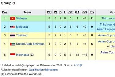 Nasib Timnas Indonesia di piala dunia 2022
