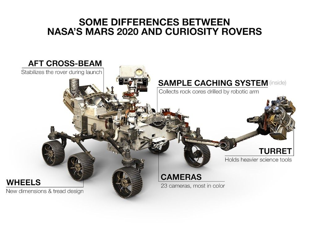 NASA Mars 2020 Perseverance vs Curiosity - infographic