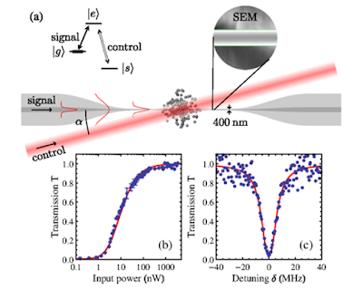 Aconsegueixen emmagatzemar llum en fibra òptica: la memòria quàntica és a prop