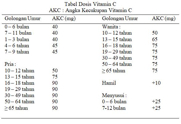 Dosis Vitamin C