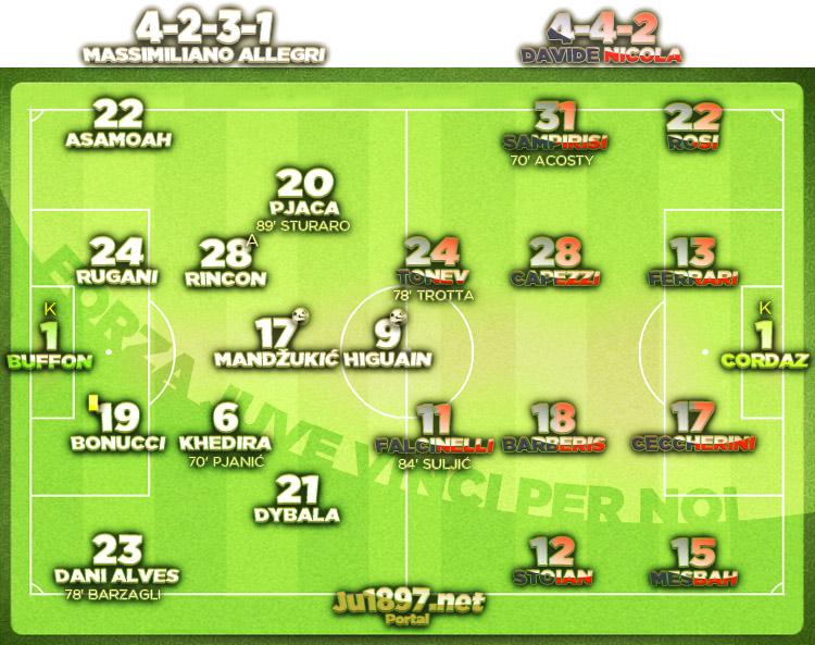 Serie A 2016/17 / 18. kolo / Crotone - Juventus 0:2 (0:0)
