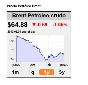Precio del petróleo el último año