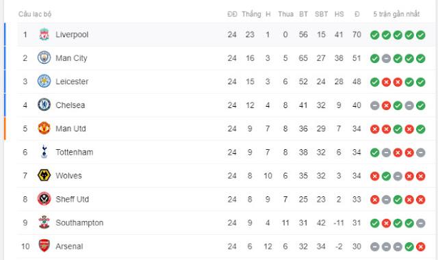 Liverpool quá mạnh: Thắng mấy trận nữa để vô địch, phá kỷ lục của MU? 3
