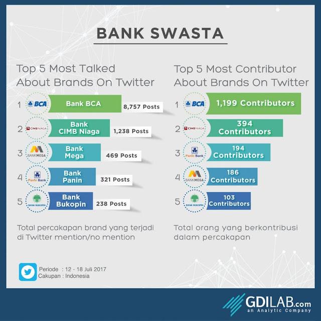 Pengertian Bank Swasta Berikut Contohnya