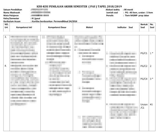 Kisi Kisi Pas 1 Ips Kelas 9 Kurikulum 2013 Revisi Tahun 2019 Informasi Akreditasi