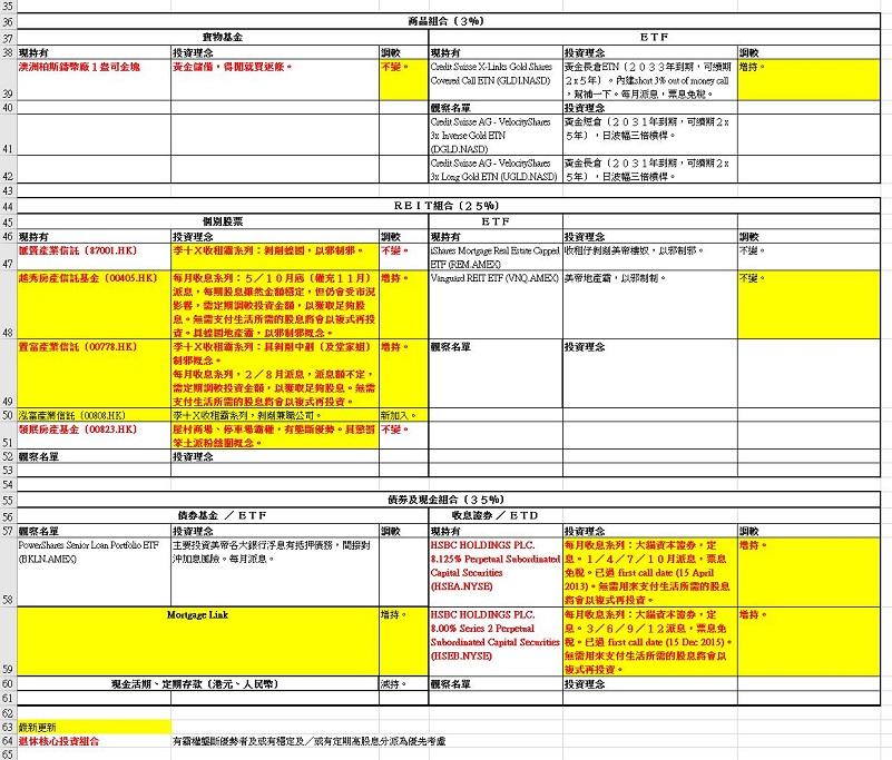 魔術師的伊謝爾倫日記: 魔術師資產配置(2016年4月)