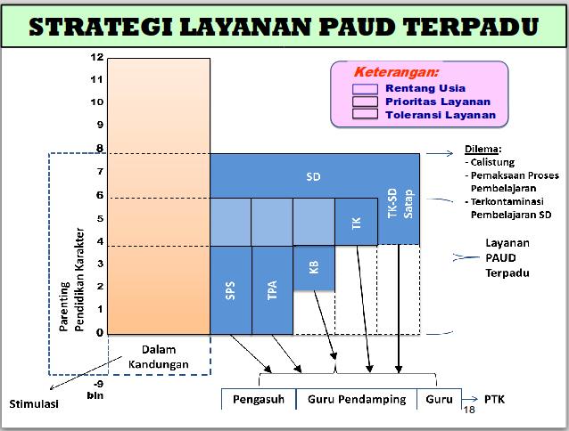 Strategi Pembangunan PAUD Indonesia 2011 – 2025