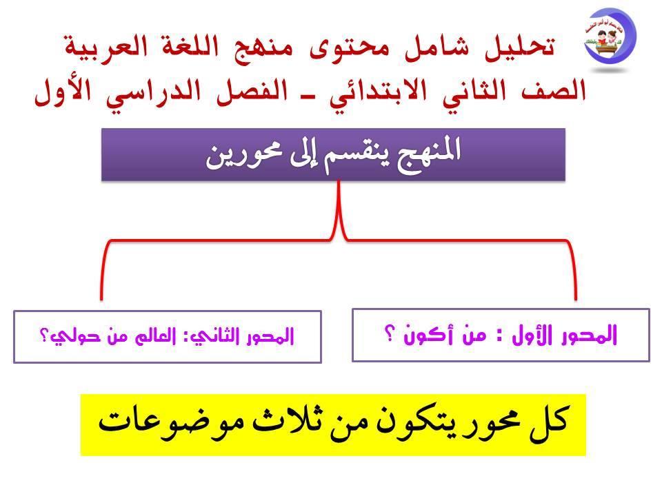 تحليل منهج اللغة العربية الصف الثاني الابتدائي 2020 أ/ حسام أبو أنس 2