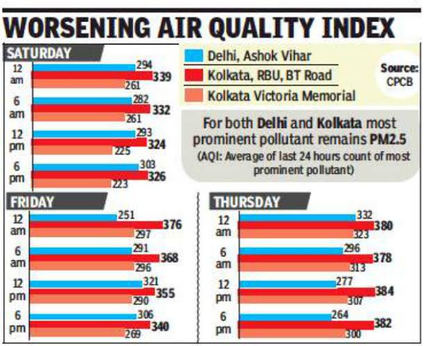 Kolkata pollution report