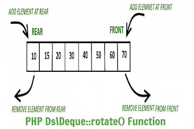 PHP Ds\Deque::rotate() Function