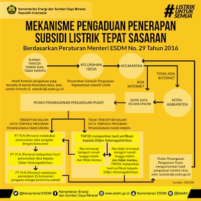 Mekanisme Pengaduan Penerapan Subsidi Listrik Tepat Sasaran