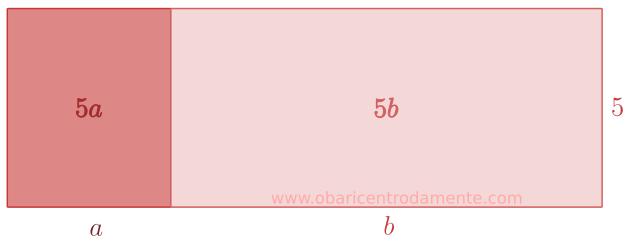 Representação geométrica da expressão 5(a + b)