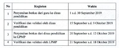 Jadwal Seleksi administrasi PPG dalam Jabatan 2020