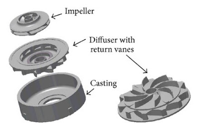 impeller pompa sentrifugal multi stage