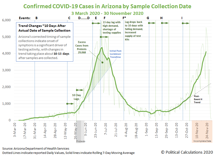 Daily COVID-19 Newly Confirmed Cases in Arizona, 3 March 2020 - 30 November 2020