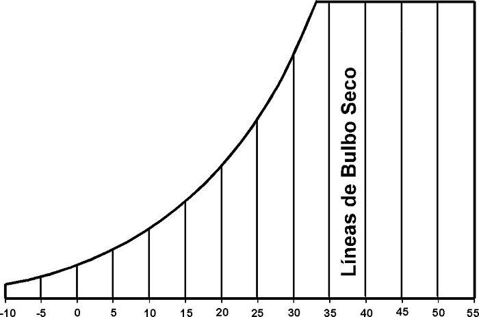 Líneas de temperatura de bulbo seco en carta psicrométrica