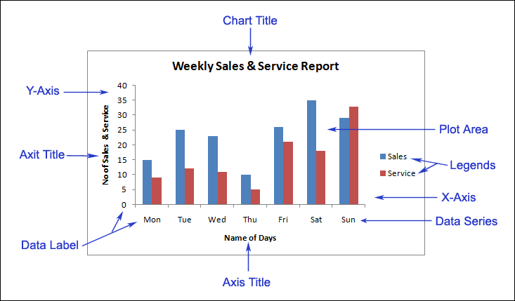 chart-element-in-microsoft-excel-in-hindi