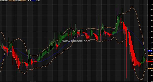 Intraday Heikin Ashi Candlestick Chart