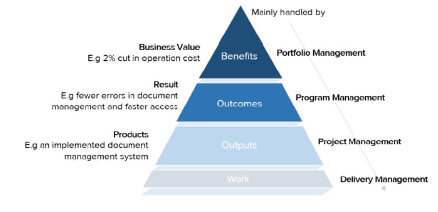 ouput vs outcome vs benefit vs value