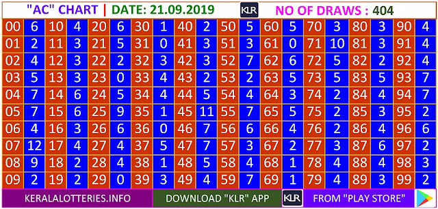 Kerala Lottery Results Winning Numbers Daily AC Charts for 404 Draws on 21.09.2019