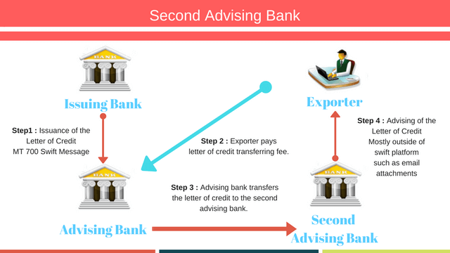 Second advising bank