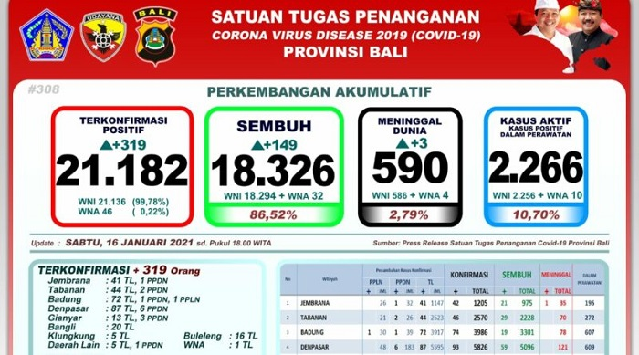 Bali Catat Penambahan 319 Orang Terkonfirmasi Positif Covid-19