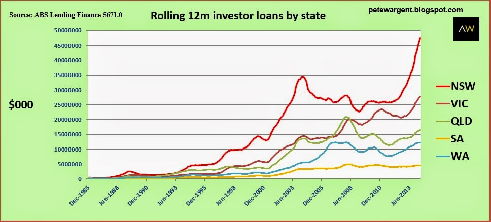 rolling 12m investor loans by state