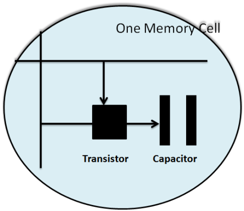 Transistor and capacitor image in RAM : Intelligent Computing