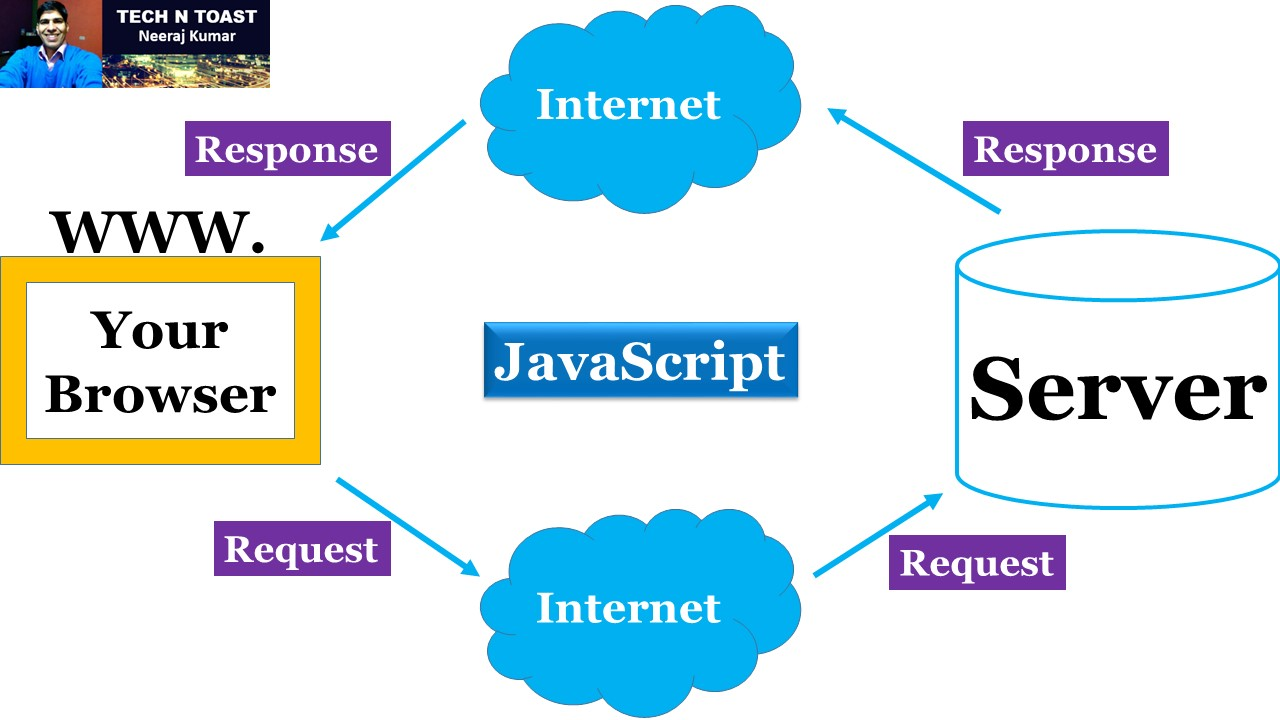 JavaScript can communicate with the server