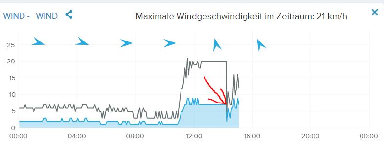 Netatmo Windmesser: Tagesdiagramm