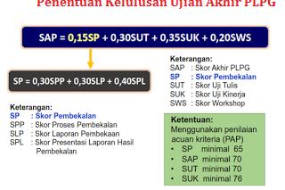 Penentuan Kelulusan Ujian Akhir PLPG
