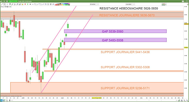 Analyse chartiste du CAC40. 06/09/19