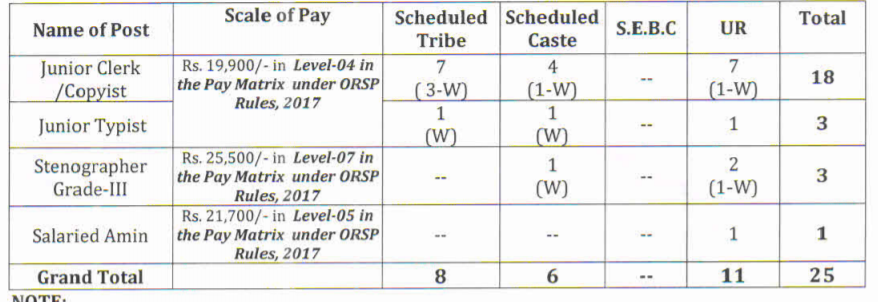 Rayagada District Court Jr. Clerk, Stenographer Job 2021 - 25 Vacancies  19900 - 25500 per month