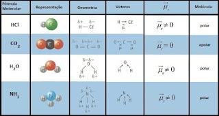 polaridade das moleculas