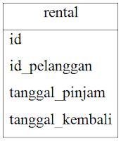 Contoh function age() di PotsgreSQL