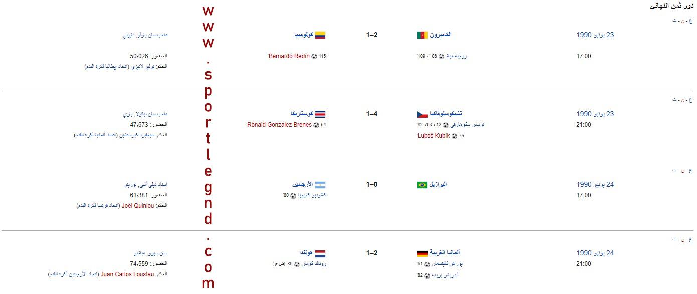 نتائج كأس العالم 1990