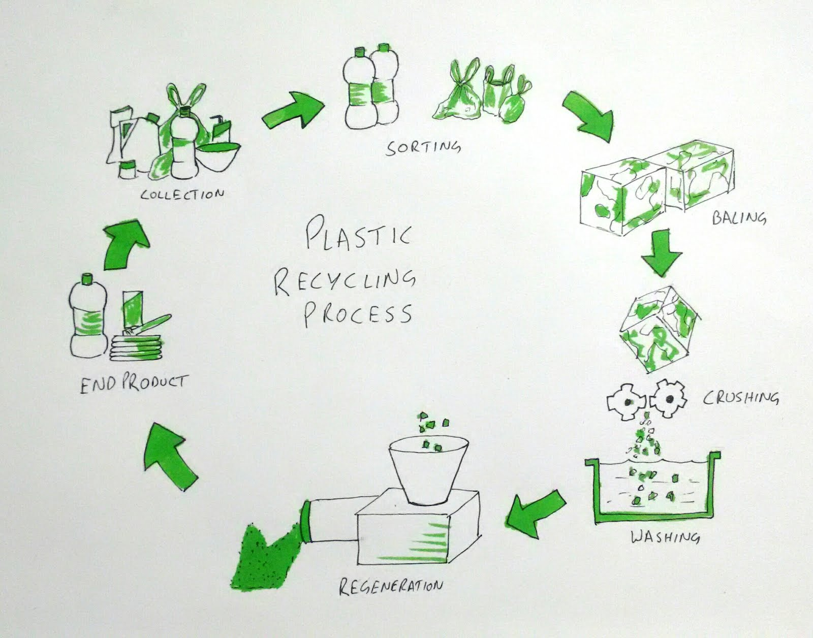 How Is Plastic-Recycling Done In A Plastic Recycling Plant?