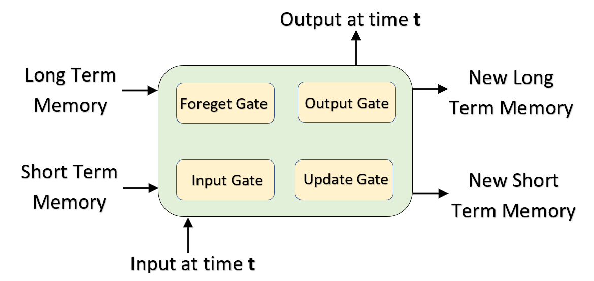 LSTM 4 MAIN COMPONENTS