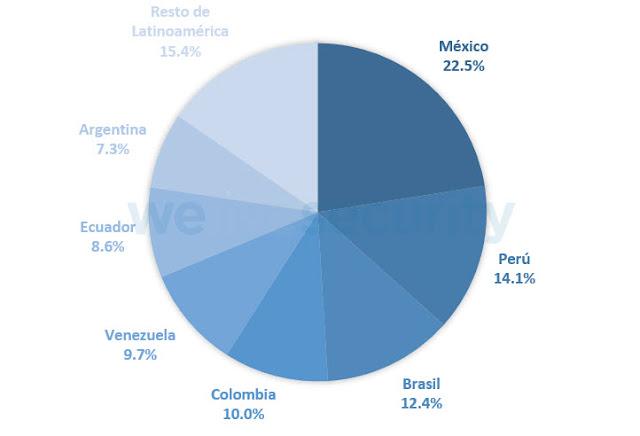 Detecciones de SMB/Exploit.DoublePulsar.B en Latinoamérica durante 2018.