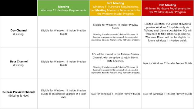 3 cosas que debe hacer antes de instalar Windows 11 Insider Build
