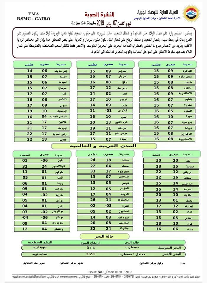 اخبار طقس اليوم الاثنين 7 يناير 2019 النشرة الجوية فى مصر و الدول العربية