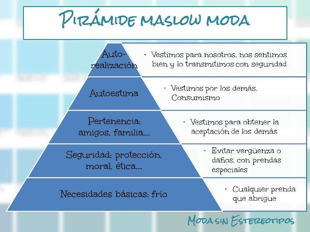 Pirámide de Maslow aplicada a la moda; moda sin estereotipos